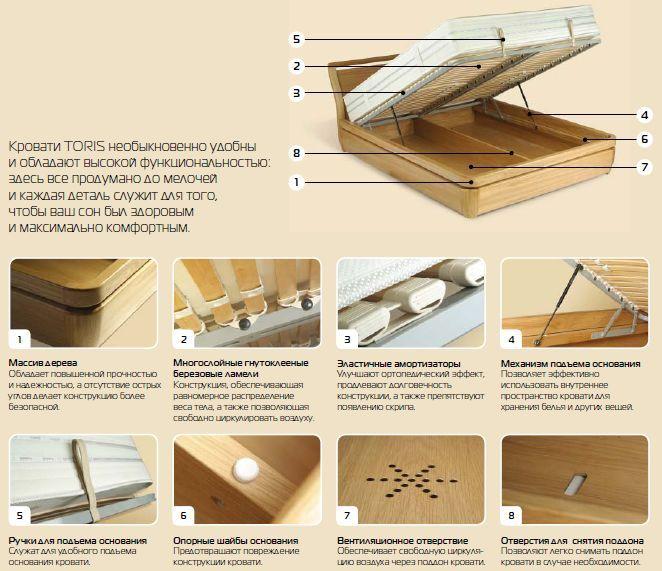 Описание кроватей Торис